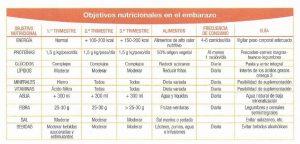 Objetivos nutricionales en el embarazo