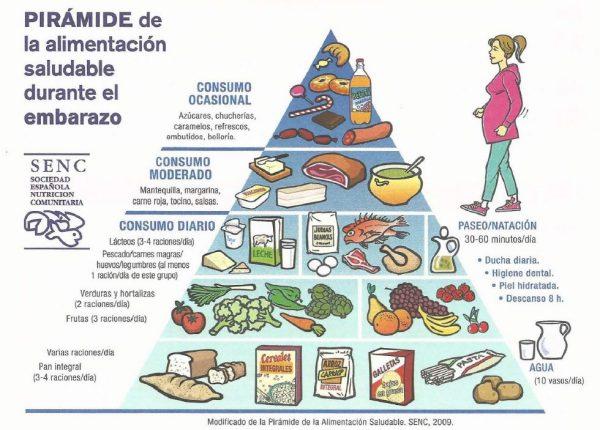 Piramide nutricional embarazo